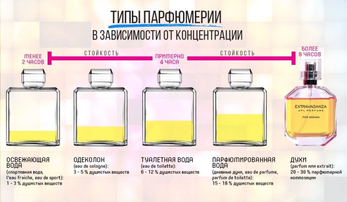 типы парфюмерии и отличия