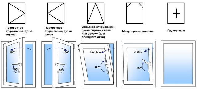 конфигурация пластикового окна