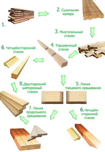 этапы производства пиломатериалов