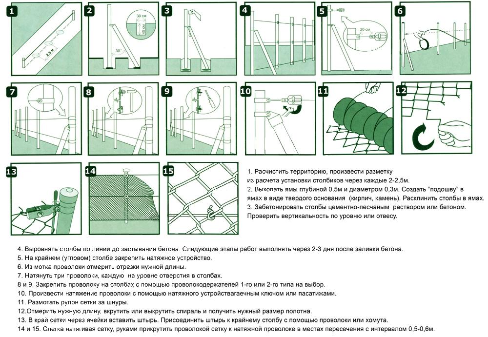 Этапы установки забора из сетки