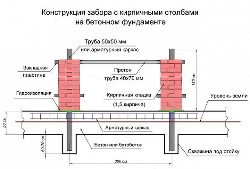схема установки забора из профнастила с кирпичными столбами