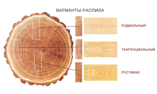 варианты распила древесины