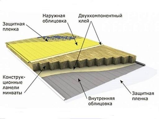 конструкция сендвич панелей